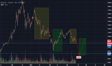 BTCUSD: Bitcoin(BTC) Update : Will Bitcoin fall? Downtrend fractals.