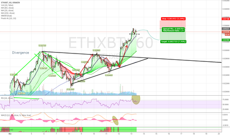 ETHXBT: ETHXBT about to pull back