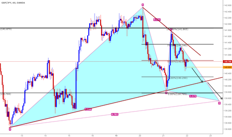 GBPJPY: Short based on Clone levels and Potential Bullish Gartley