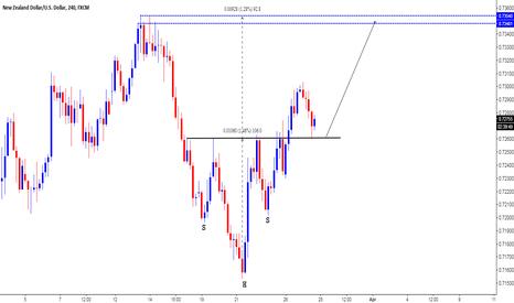 NZDUSD: NZD/USD - INVERSE H&S