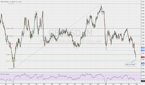 GBPUSD: Cable after the flash crash