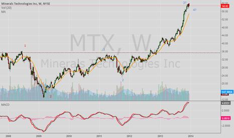 MTX: MTX,Minerals Technologies