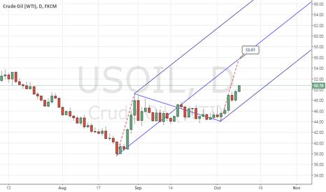 USOIL: CRUDE OIL Seen estimated near-term target is 55.61 !