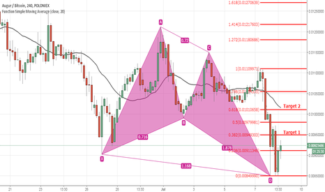 REPBTC: REP: Formed Harmonic pattern