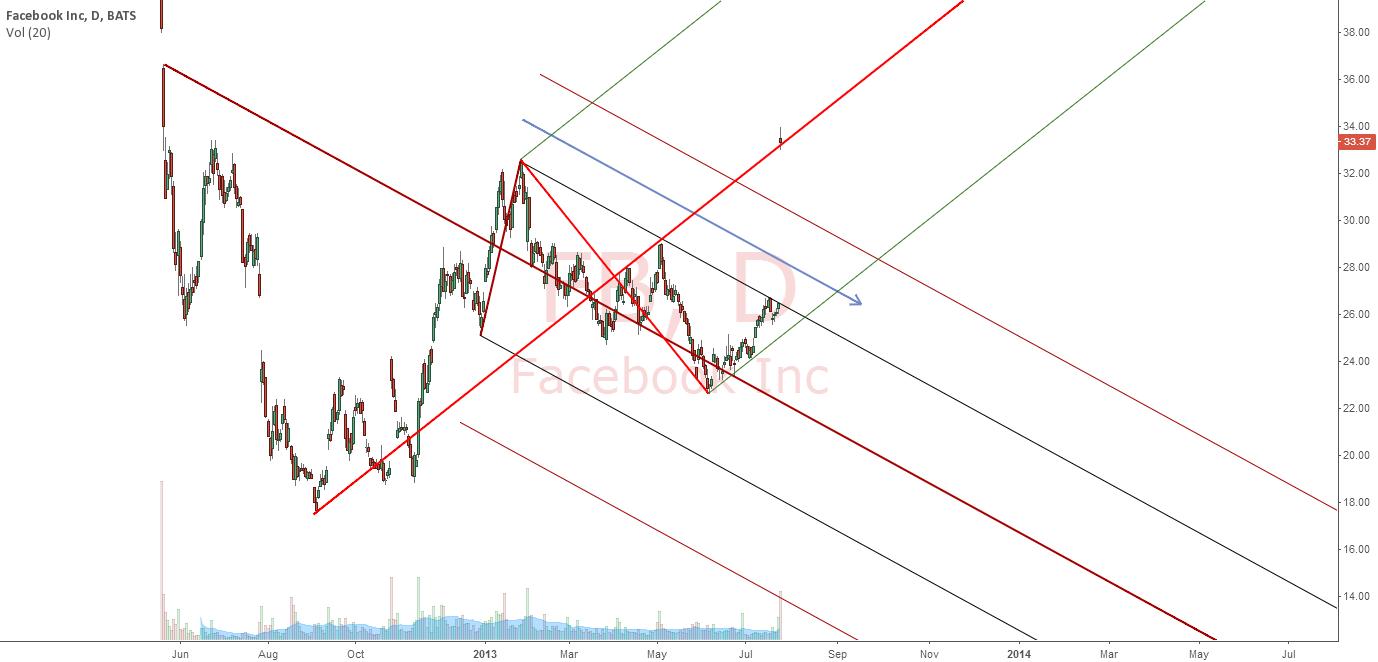 FACEBOOK : Price gap up toward new ML