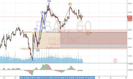 EBAY: ABC Correction EBAY
