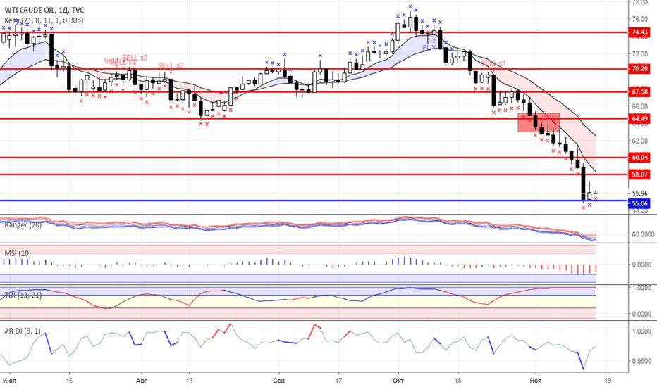 USOIL: Диапазонная торговля: Нефть и Золото на 15.11.2018 года