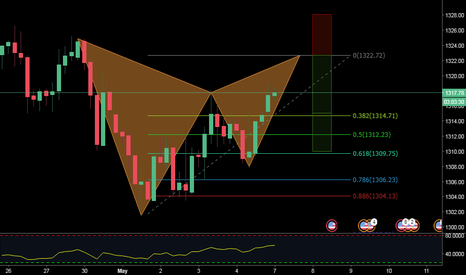 XAUUSD: A BEARISH GARTLEY