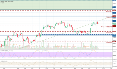 BTCUSD: No Momentum, just sideways movement.
