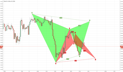 XAGUSD: Silver Bearish Gartley & Bullish Bat Potential Move