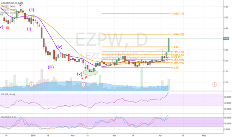 EZPW: Chart looks great, but may be due for a pullback soon