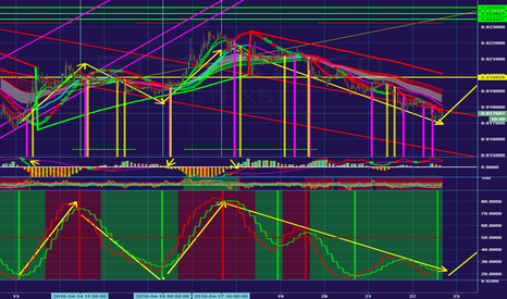 ETHXBT: Oversold