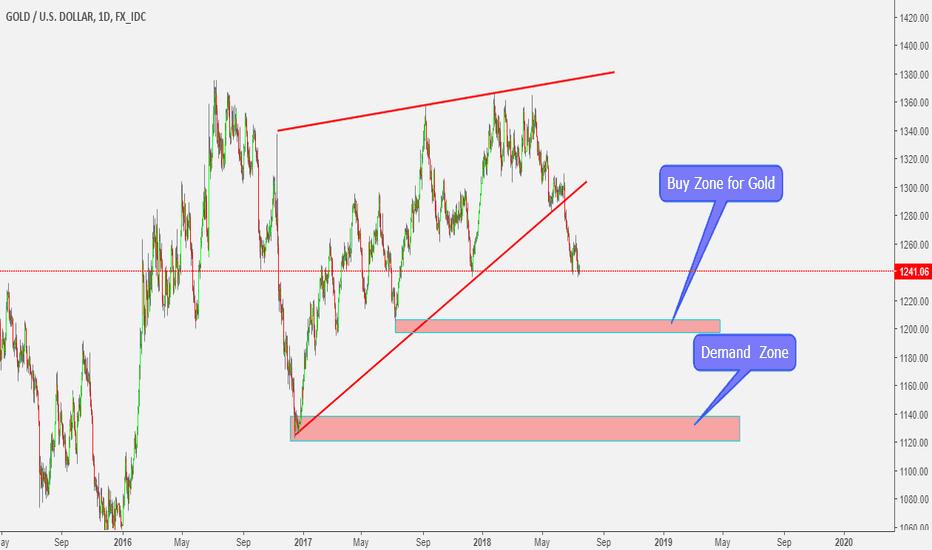 XAUUSD: Gold Buy call