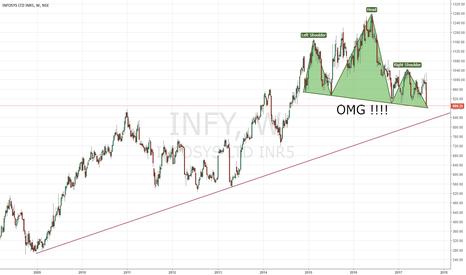 INFY: INFY | Big H&S ???