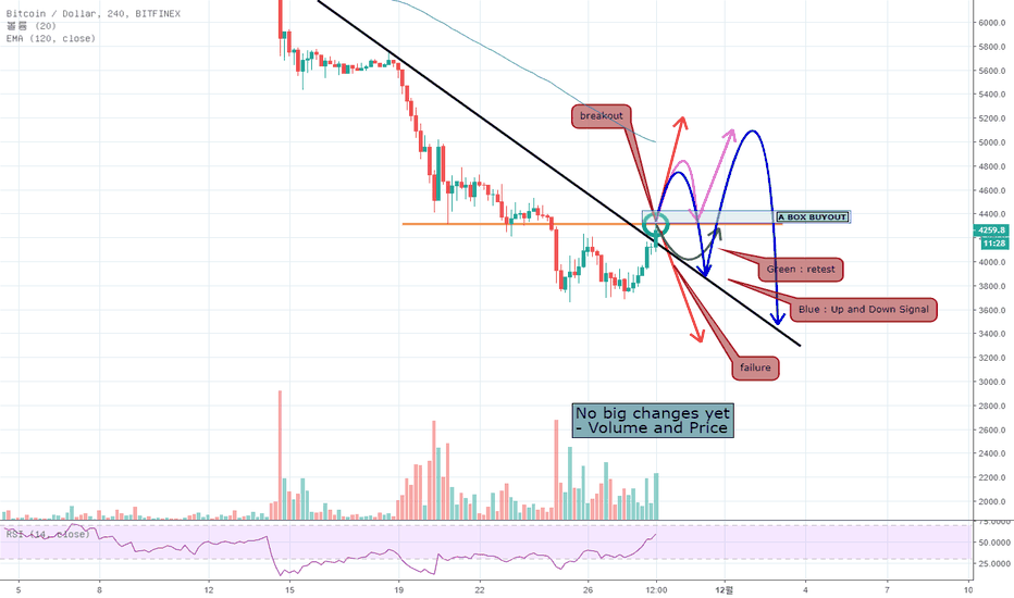 BTCUSD:  No big changes yet