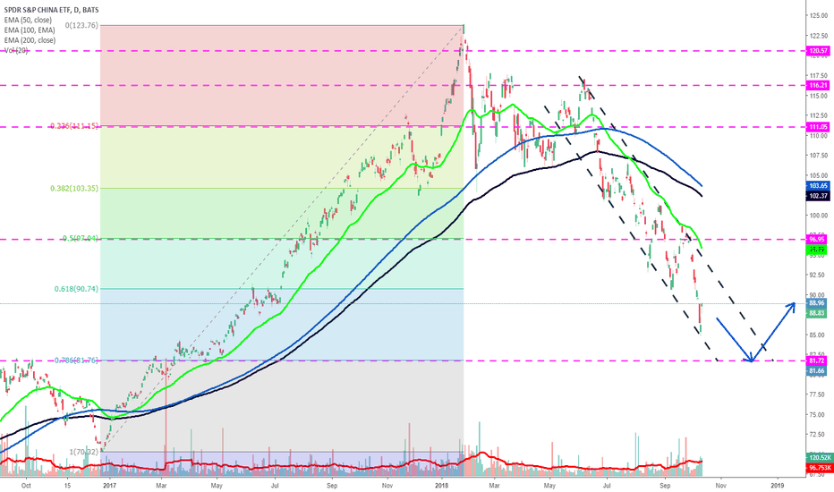 GXC: Chinese Market ETF Support at 82