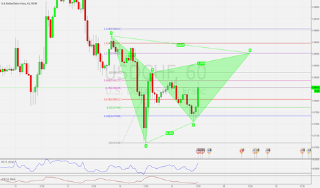 USDCHF: USDCHF H1 POSSIBLE BEARISH GARTLEY PATTERN