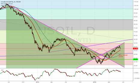 USOIL: Spatial angles for US Oil