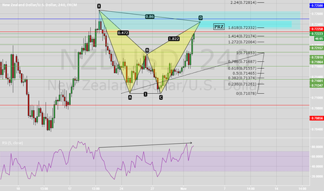 NZDUSD: Bearish Bat near Completion NU