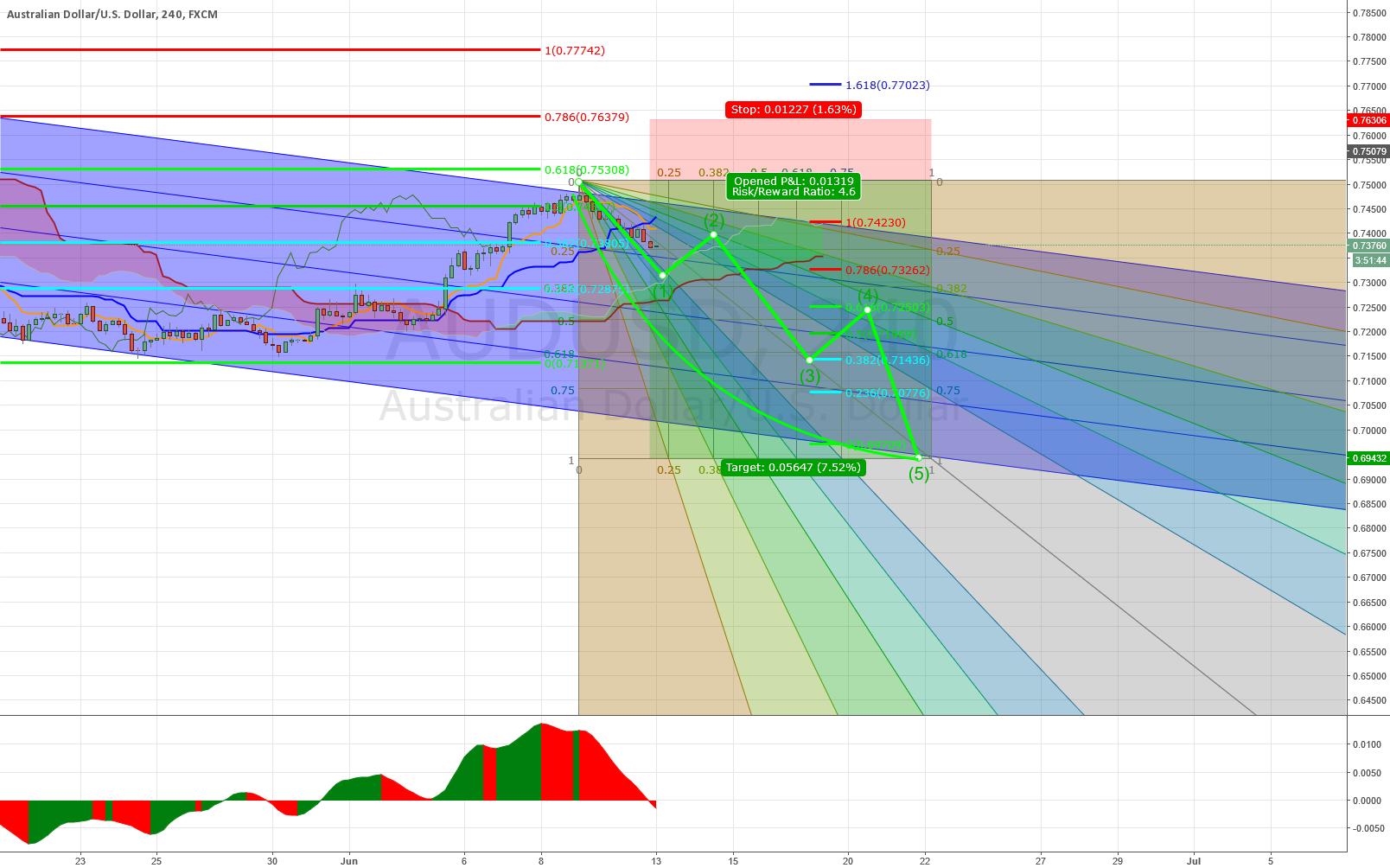 AUDUSD 4H Chart Analysis