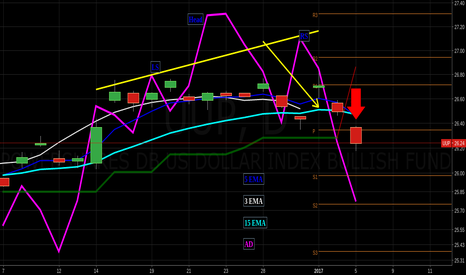UUP: confirm daily sell signal By the AD $jnug $slv $nugt $spy $uslv