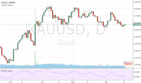 XAUUSD: GOLD: 1-3 Days & 1-3 Weeks TOP FIRM Insider Forecast
