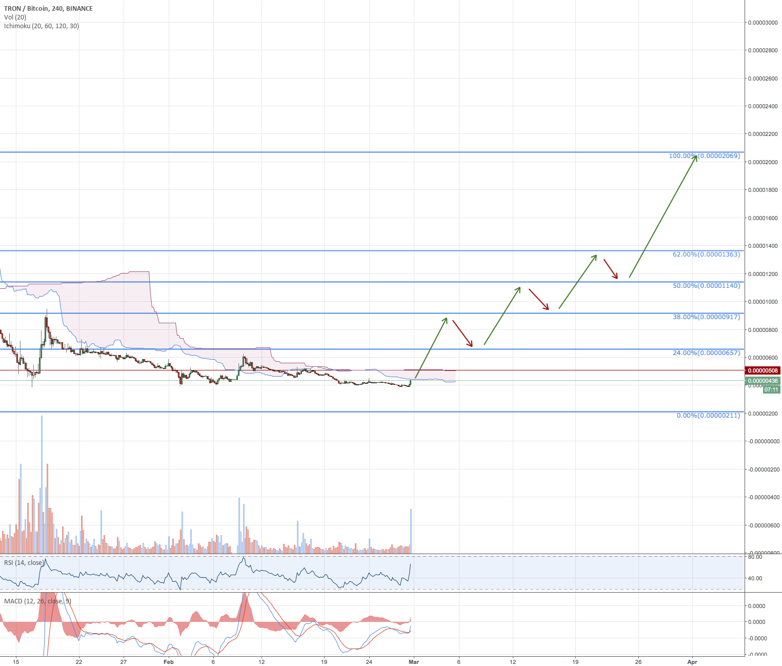 TRX - After Consolidation
