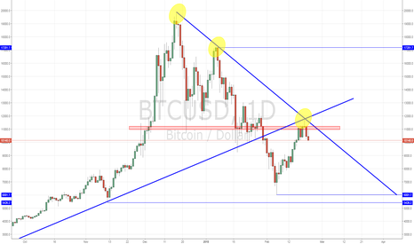 BTCUSD: Lower lows for Bitcoin?
