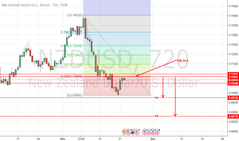 NZDUSD: nzd/usd short with fib retracement
