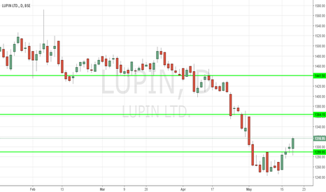 LUPIN: Lupin Long for short  term holding