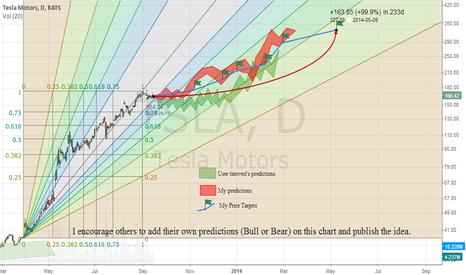 TSLA: TSLA predictions