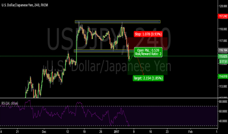 USDJPY: Break of the support range-USDJPY
