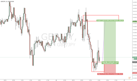 GBPJPY: nic e structure 5 minute chart  :)