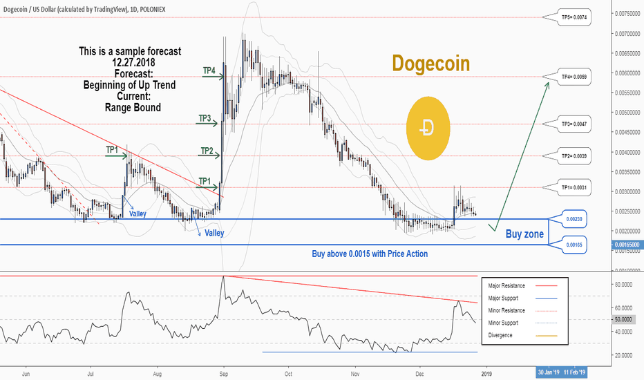 DOGEUSD: There is a trading opportunity to buy in DOGEUSD