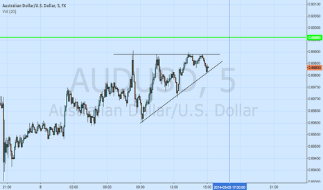 AUDUSD: AUDUSD Call Option
