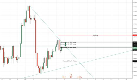 GBPJPY: expectations on GBPJPY Sell entry