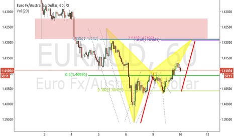 EURAUD: short opportunity on eur aud