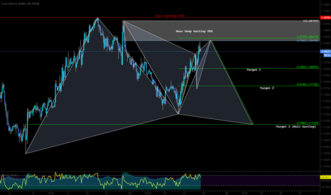 EURUSD: A Pattern Based Trade Setup - with potential 3 targets