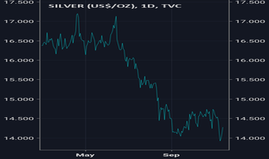 SILVER: Industrial Production Leading Silver Lower