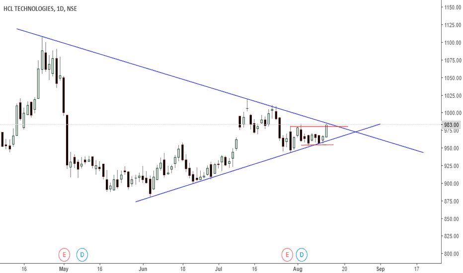 HCLTECH: hcl tech - breakout expected