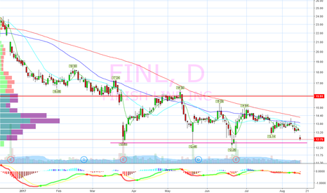 FINL: Buy on support