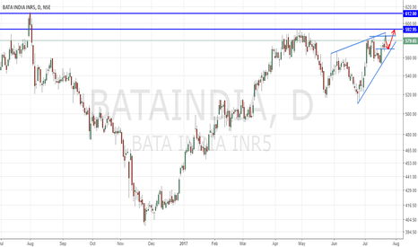 BATAINDIA: Possible Buy set up for short term