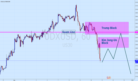 UDXUSD: Sell The Fecking Rally (STFR) - Dow 30
