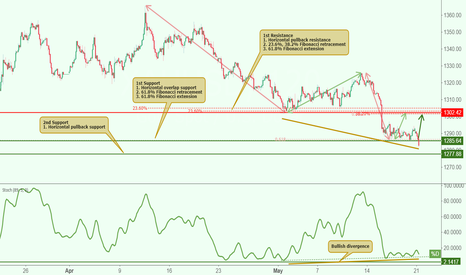 XAUUSD: XAUUSD approaching support, potential bounce!