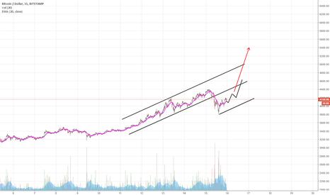 BTCUSD: Bitcoing Strong. Going Rocket?