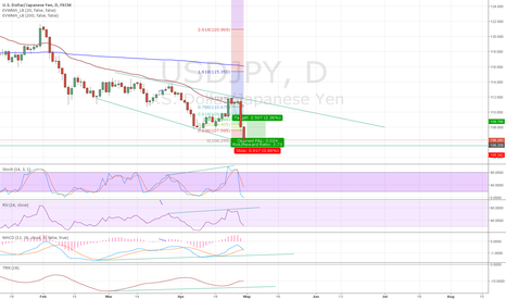 USDJPY: USDJPY Is Due To A Retrace