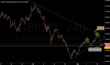 GBPJPY: Gbpjpy may be form Head & shoulder pattern