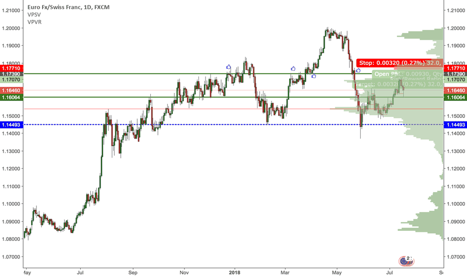 EURCHF: Swing trade short EURCHF from strong resistance zone