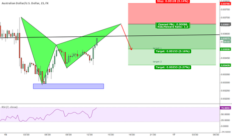 AUDUSD: Bat pattern setting up AUDUSD