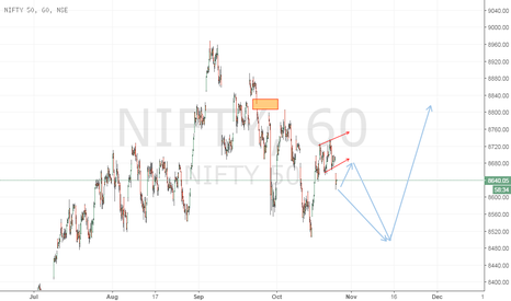 NIFTY: ? possible move expected